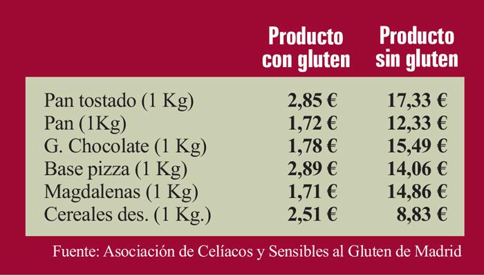 Dieta sin cereales