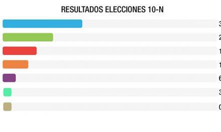Boadilla registra un 82% de participación en unas elecciones generales que se desarrollaron sin incidentes