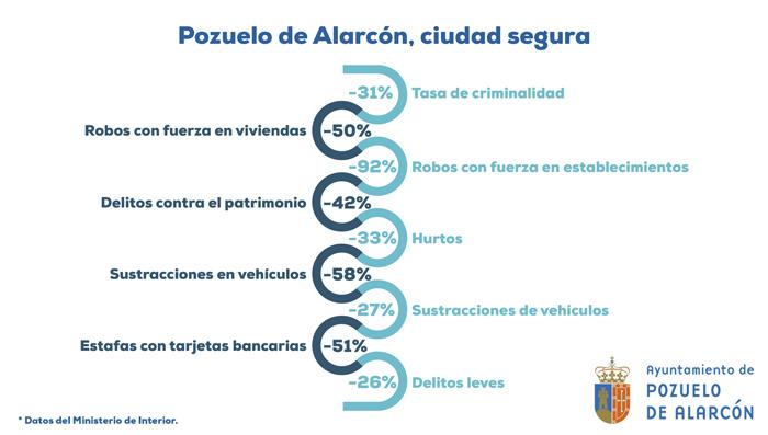 Pozuelo de Alarcón, aumenta significativamente la seguridad según datos del Ministerio del Interior