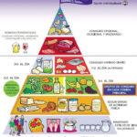 El complemento nutricional… ¿moda o tendencia?